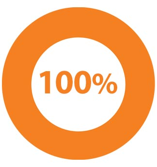 100% Participation in Fall Giving Achieved by 4 Classrooms!